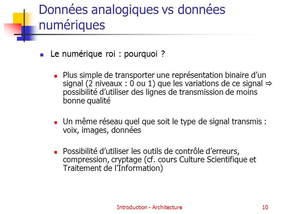 Introduction - Architecture10 Données analogiques vs données numériques Le numérique roi : pourquoi ? Plus simple de transporter une représentation bi