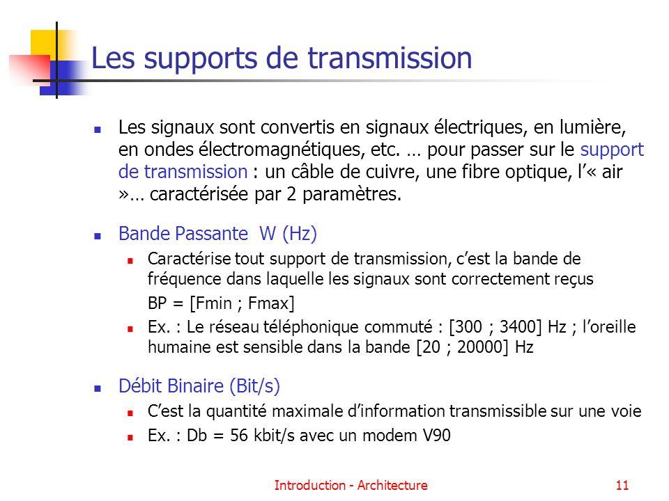 Introduction - Architecture11 Les supports de transmission Les signaux sont convertis en signaux électriques, en lumière, en ondes électromagnétiques,