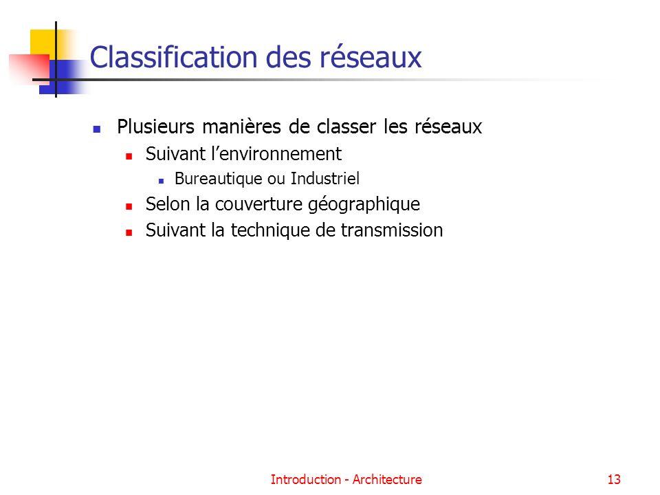 Introduction - Architecture13 Classification des réseaux Plusieurs manières de classer les réseaux Suivant lenvironnement Bureautique ou Industriel Se