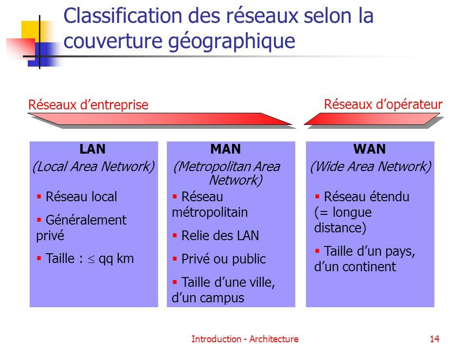 Introduction - Architecture14 Classification des réseaux selon la couverture géographique LAN (Local Area Network) Réseau local Généralement privé Tai