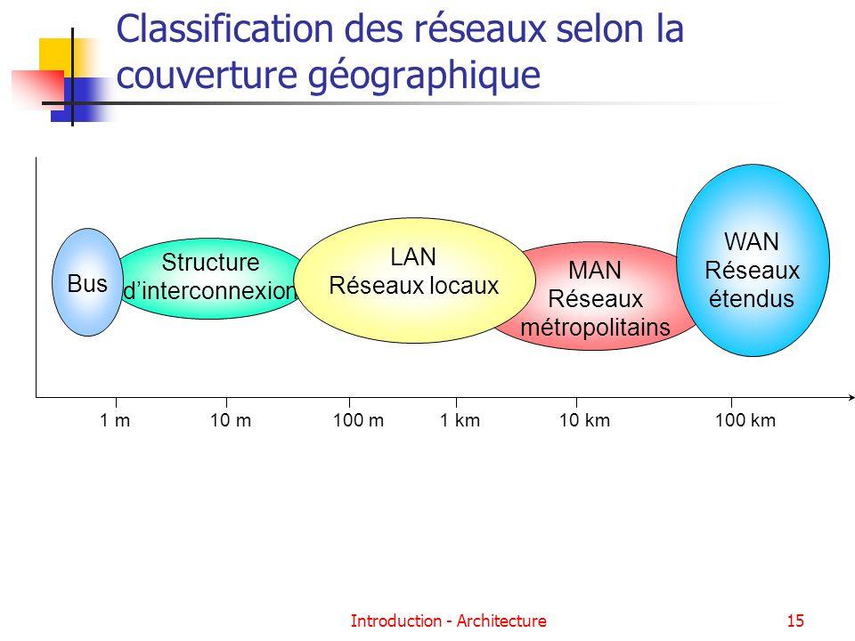 Introduction - Architecture15 Classification des réseaux selon la couverture géographique MAN Réseaux métropolitains Structure dinterconnexion Bus LAN