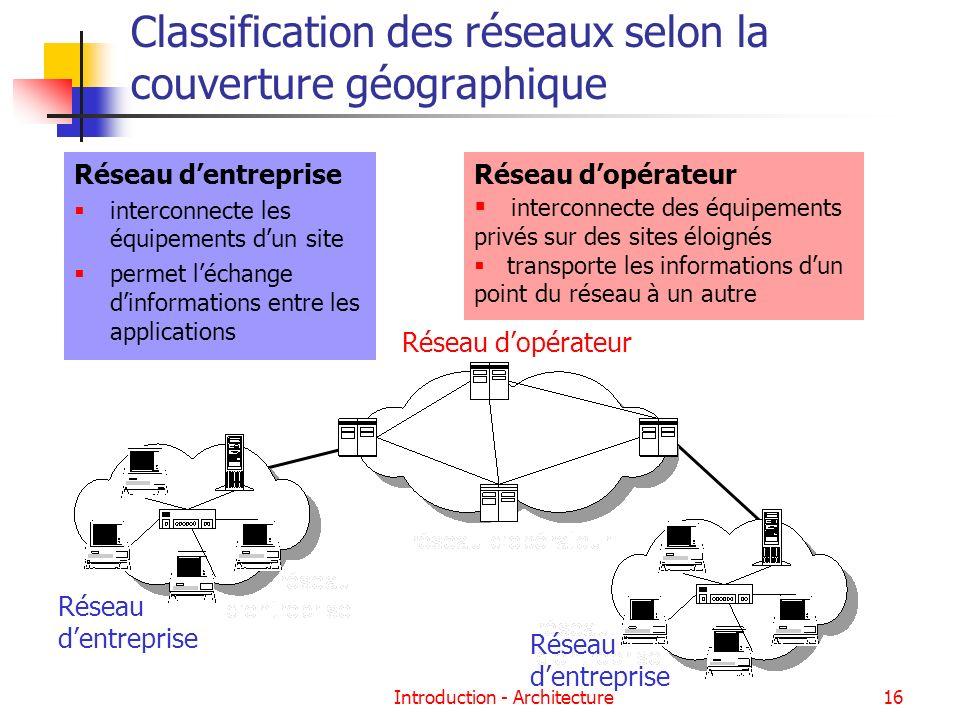 Introduction - Architecture16 Classification des réseaux selon la couverture géographique Réseau dentreprise interconnecte les équipements dun site pe