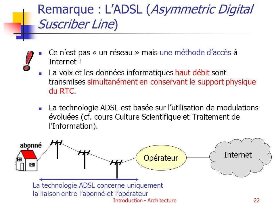 Introduction - Architecture22 Remarque : LADSL (Asymmetric Digital Suscriber Line) Ce nest pas « un réseau » mais une méthode daccès à Internet ! La v
