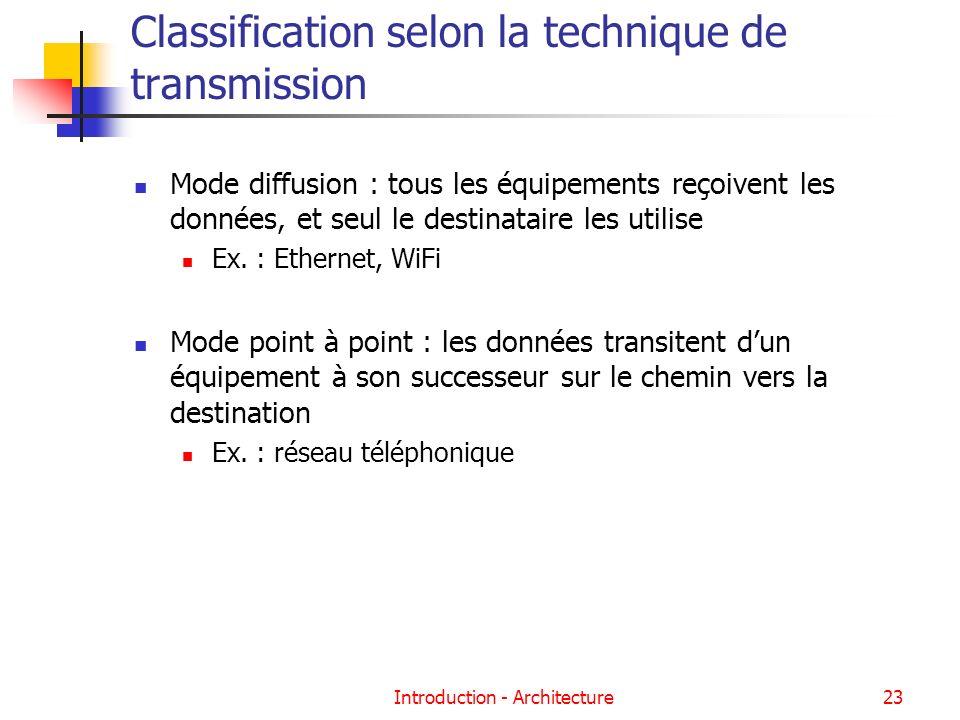 Introduction - Architecture23 Classification selon la technique de transmission Mode diffusion : tous les équipements reçoivent les données, et seul l