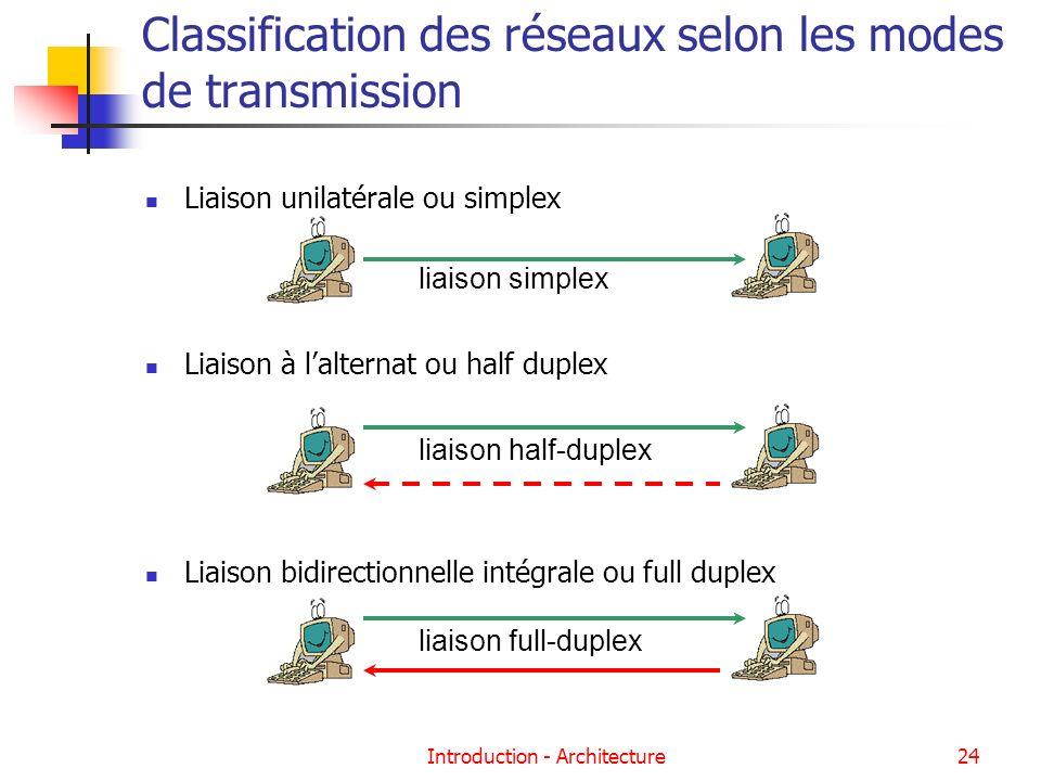 Introduction - Architecture24 Classification des réseaux selon les modes de transmission Liaison unilatérale ou simplex Liaison à lalternat ou half du