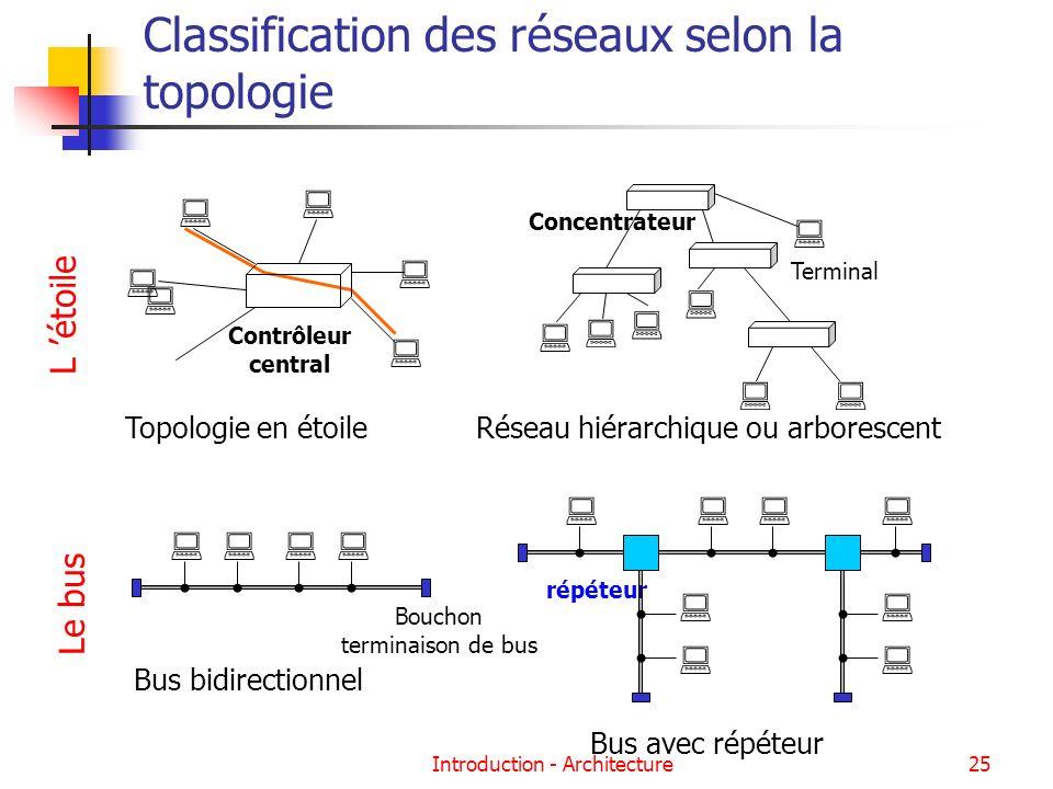 Introduction - Architecture25 Classification des réseaux selon la topologie Concentrateur Terminal Réseau hiérarchique ou arborescent Contrôleur centr