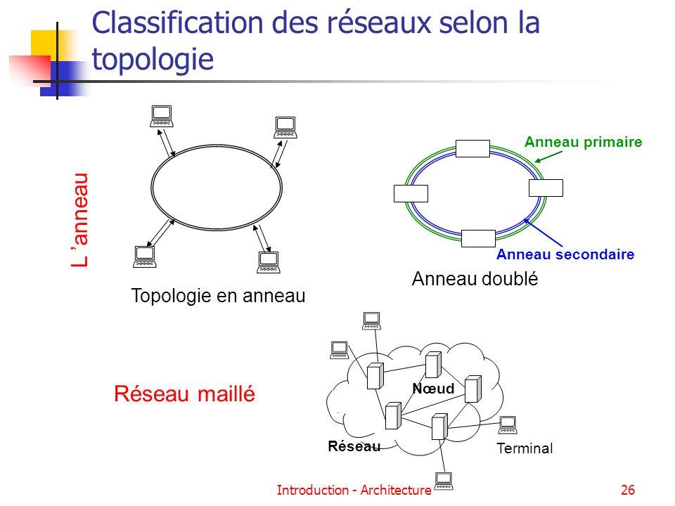 Introduction - Architecture26 Classification des réseaux selon la topologie Réseau maillé L anneau Nœud Réseau Terminal Topologie en anneau Anneau sec
