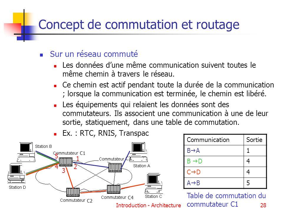 Introduction - Architecture28 Concept de commutation et routage Sur un réseau commuté Les données dune même communication suivent toutes le même chemi