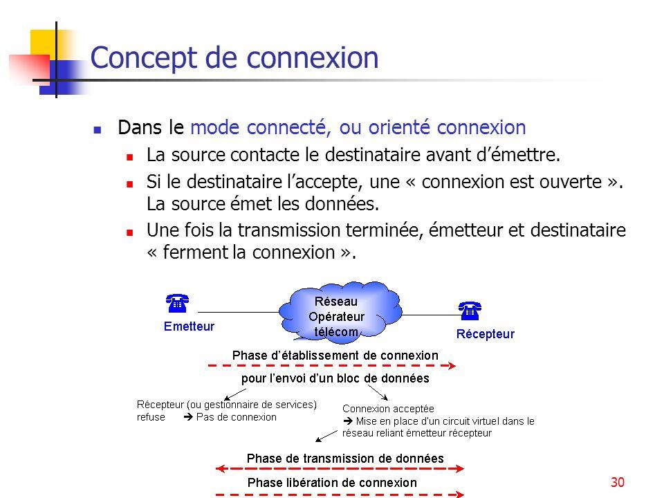 Introduction - Architecture30 Concept de connexion Dans le mode connecté, ou orienté connexion La source contacte le destinataire avant démettre. Si l