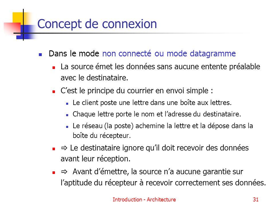 Introduction - Architecture31 Concept de connexion Dans le mode non connecté ou mode datagramme La source émet les données sans aucune entente préalab