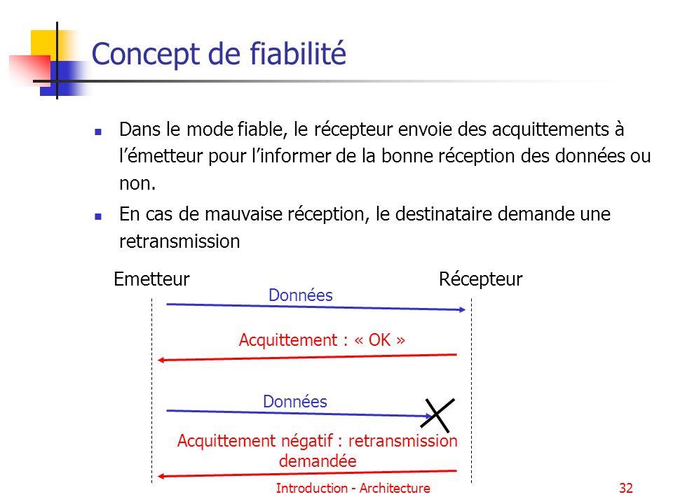 Introduction - Architecture32 Concept de fiabilité Dans le mode fiable, le récepteur envoie des acquittements à lémetteur pour linformer de la bonne r