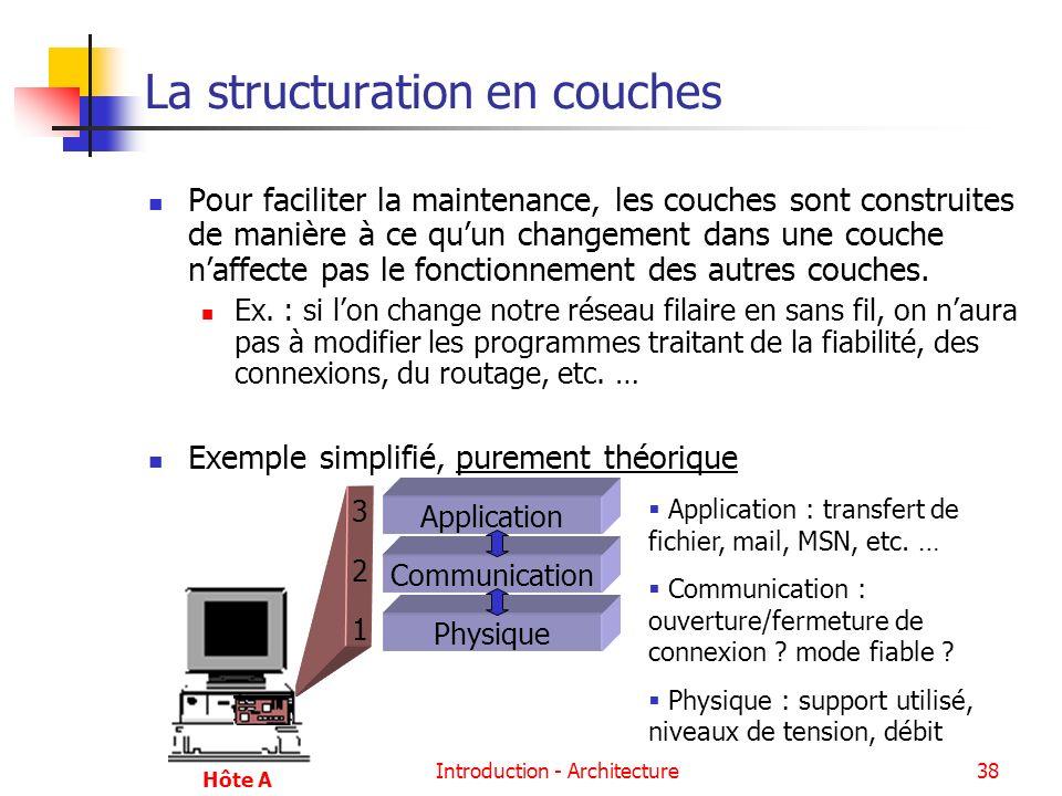Introduction - Architecture38 La structuration en couches Pour faciliter la maintenance, les couches sont construites de manière à ce quun changement