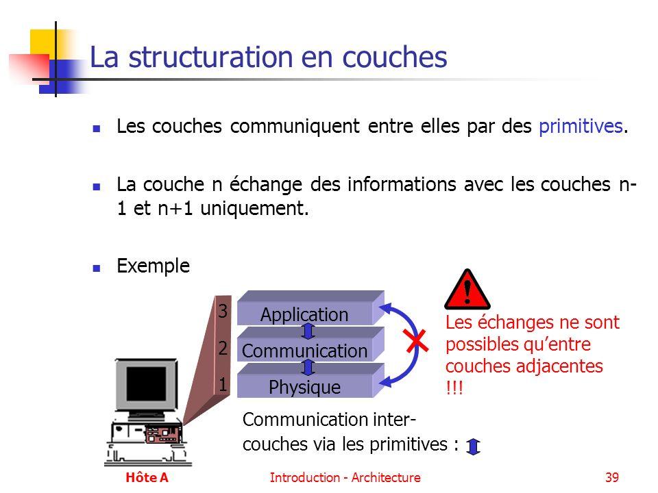 Introduction - Architecture39 La structuration en couches Les couches communiquent entre elles par des primitives. La couche n échange des information