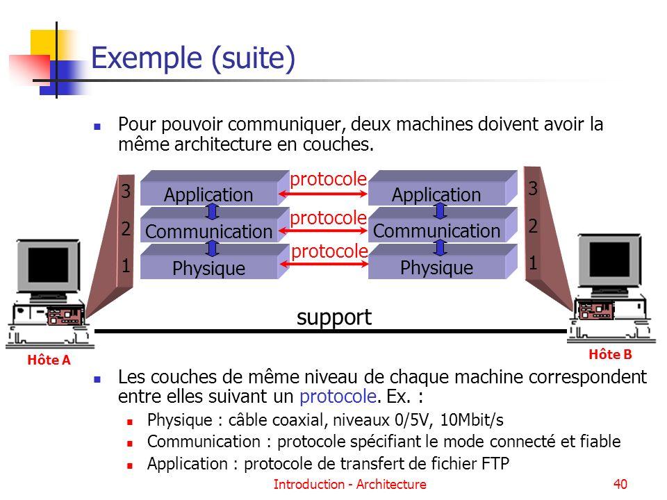 Introduction - Architecture40 Exemple (suite) Pour pouvoir communiquer, deux machines doivent avoir la même architecture en couches. Les couches de mê