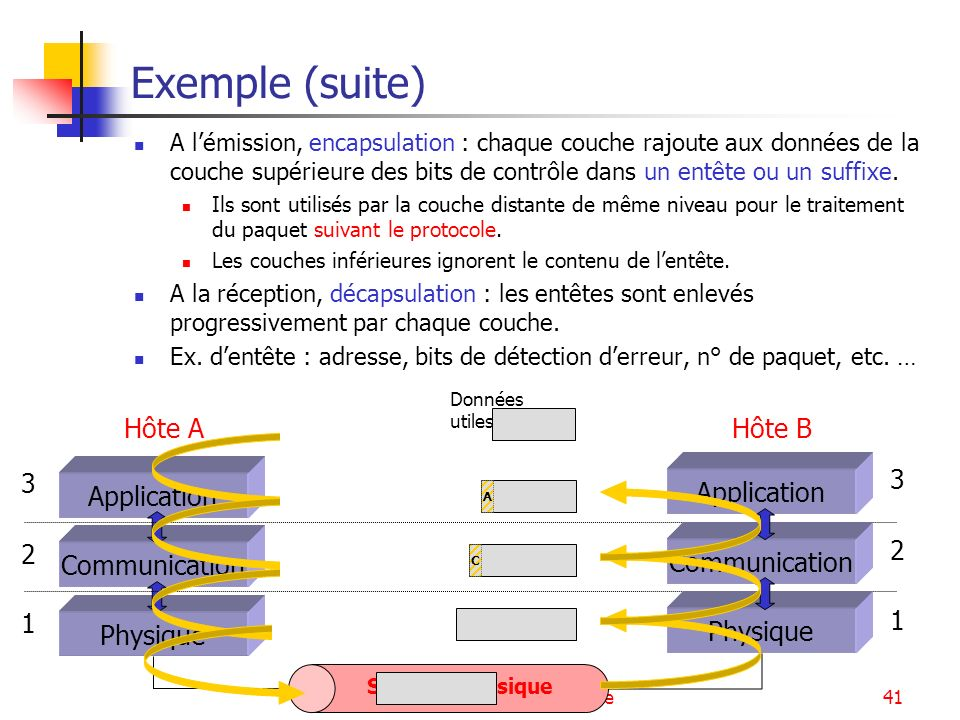 Introduction - Architecture41 Données utiles Exemple (suite) Application Communication Physique 3 2 1 Application Communication Physique 3 2 1 Hôte B