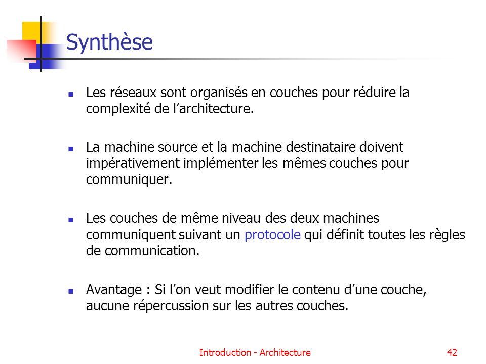 Introduction - Architecture42 Synthèse Les réseaux sont organisés en couches pour réduire la complexité de larchitecture. La machine source et la mach
