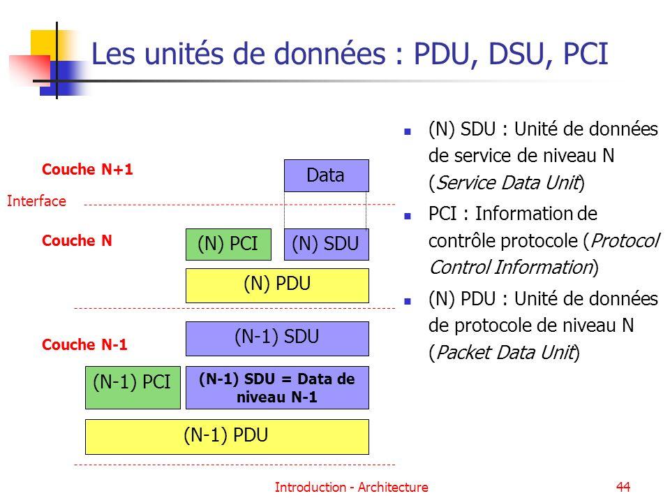 Introduction - Architecture44 Les unités de données : PDU, DSU, PCI Couche N+1 Couche N Data (N) PCI Interface (N) SDU (N) PDU Couche N-1 (N-1) SDU (N