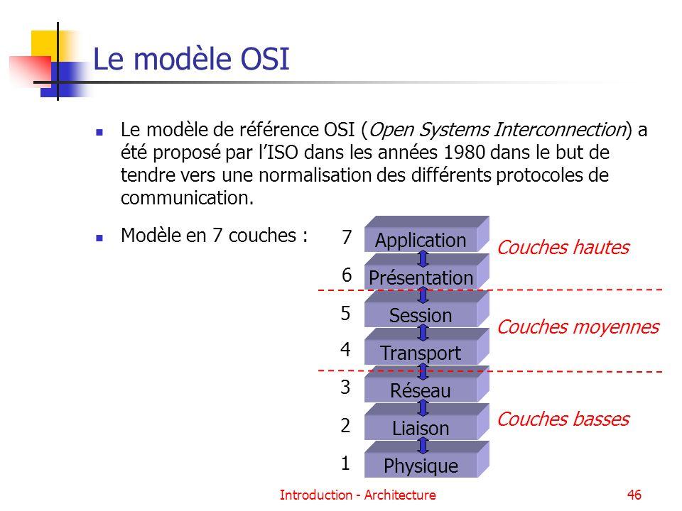 Introduction - Architecture46 Le modèle OSI Le modèle de référence OSI (Open Systems Interconnection) a été proposé par lISO dans les années 1980 dans