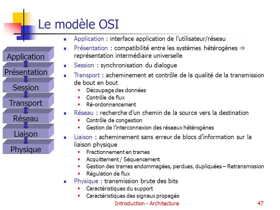 Introduction - Architecture47 Le modèle OSI Application : interface application de lutilisateur/réseau Présentation Session Transport Réseau Liaison P