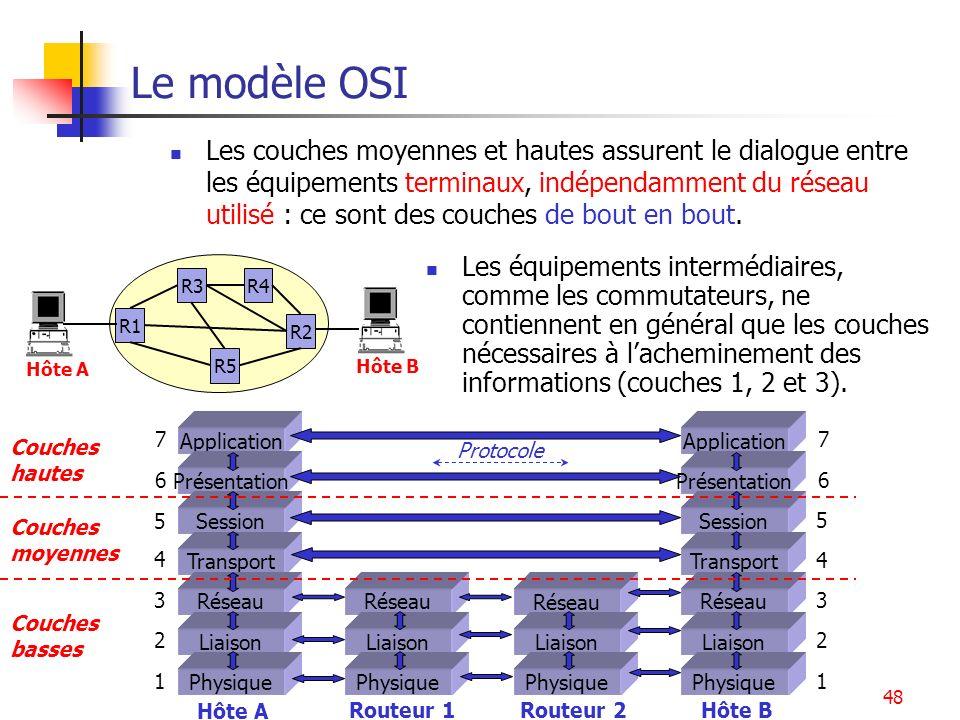 Introduction - Architecture48 Le modèle OSI Les équipements intermédiaires, comme les commutateurs, ne contiennent en général que les couches nécessai