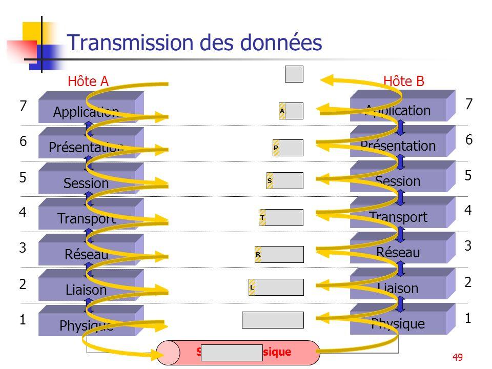 Introduction - Architecture49 Données utiles Transmission des données Hôte A Application Présentation Session Transport Réseau Liaison Physique 7 6 5