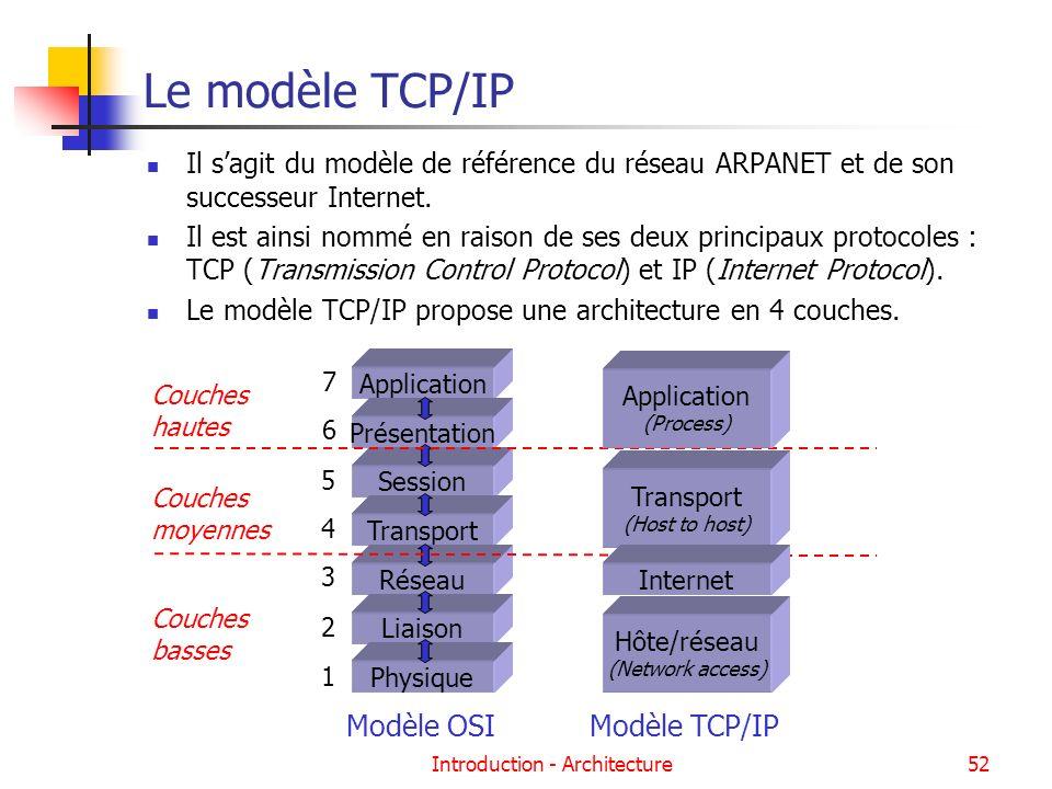 Introduction - Architecture52 Le modèle TCP/IP Il sagit du modèle de référence du réseau ARPANET et de son successeur Internet. Il est ainsi nommé en