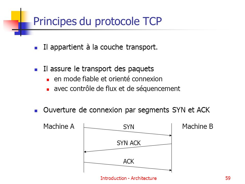Introduction - Architecture59 Principes du protocole TCP Il appartient à la couche transport. Il assure le transport des paquets en mode fiable et ori