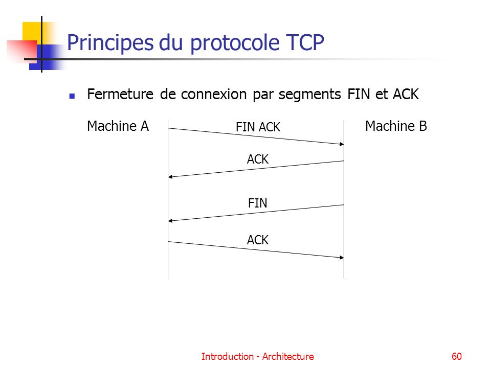 Introduction - Architecture60 Principes du protocole TCP Fermeture de connexion par segments FIN et ACK FIN ACK ACK Machine AMachine B FIN