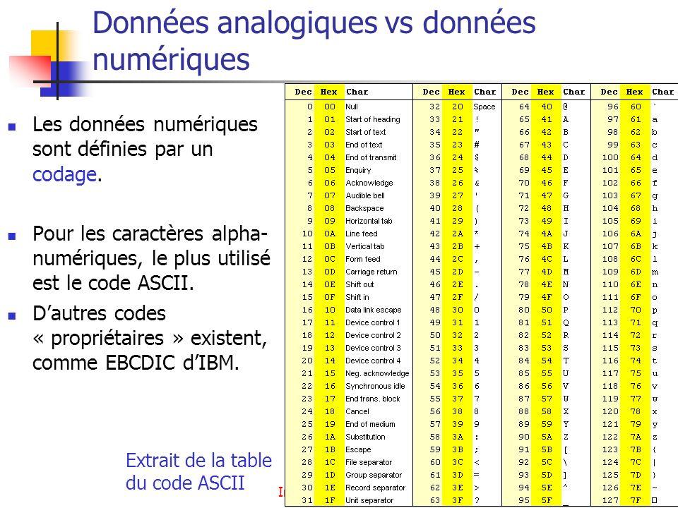 Introduction - Architecture7 Données analogiques vs données numériques Les données numériques sont définies par un codage. Pour les caractères alpha-