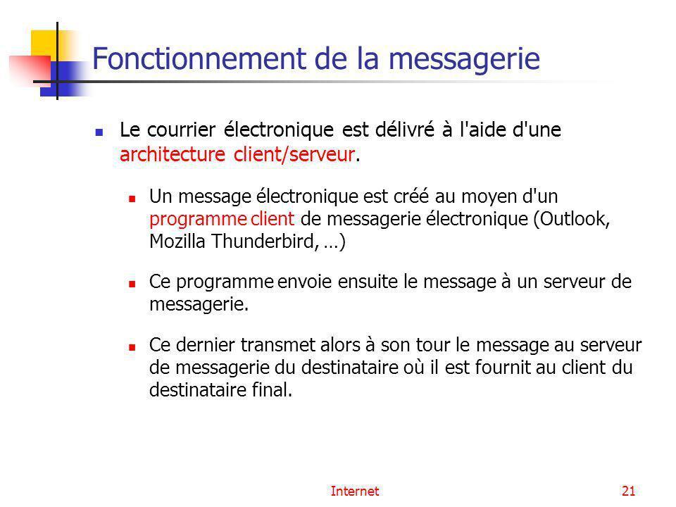 Internet21 Fonctionnement de la messagerie Le courrier électronique est délivré à l'aide d'une architecture client/serveur. Un message électronique es