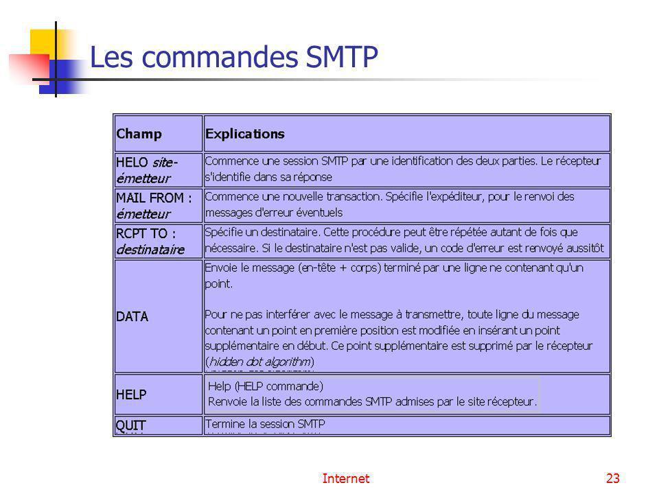 Internet23 Les commandes SMTP