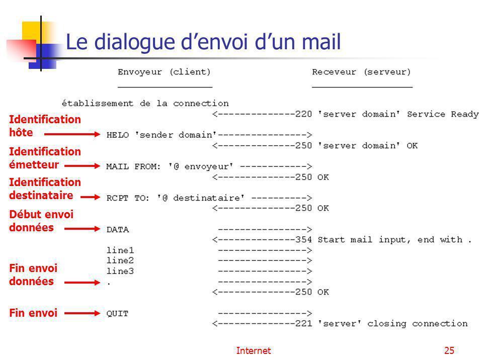 Internet25 Le dialogue denvoi dun mail Identification hôte Identification émetteur Identification destinataire Début envoi données Fin envoi données F