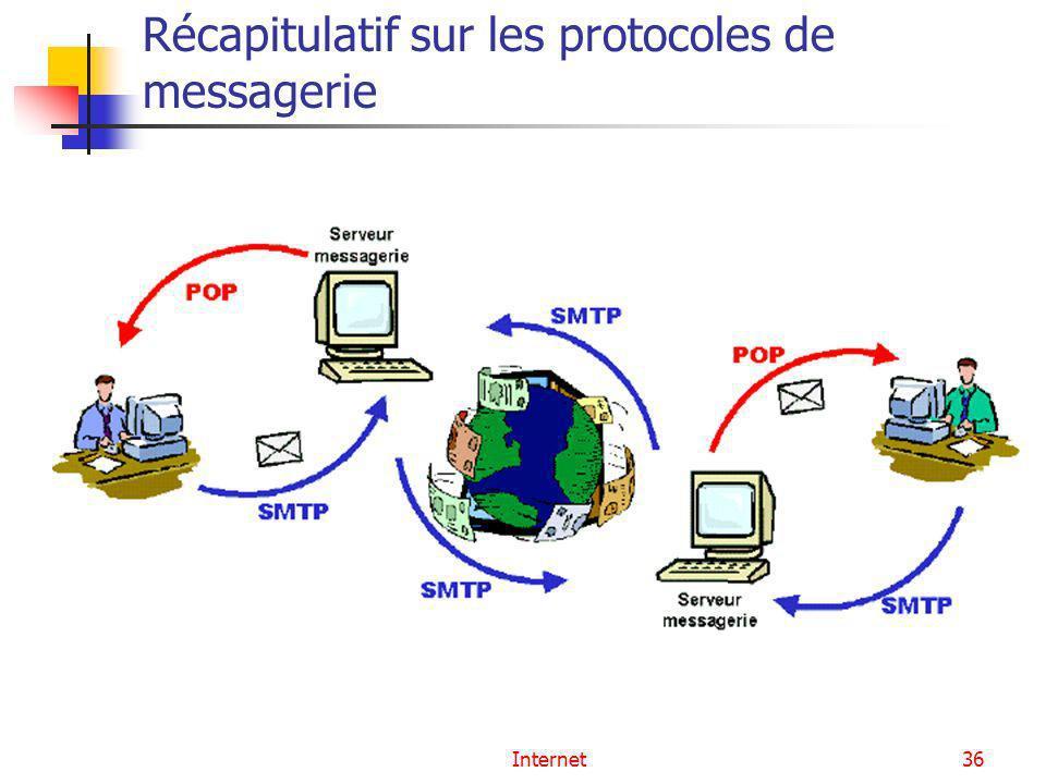 Internet36 Récapitulatif sur les protocoles de messagerie