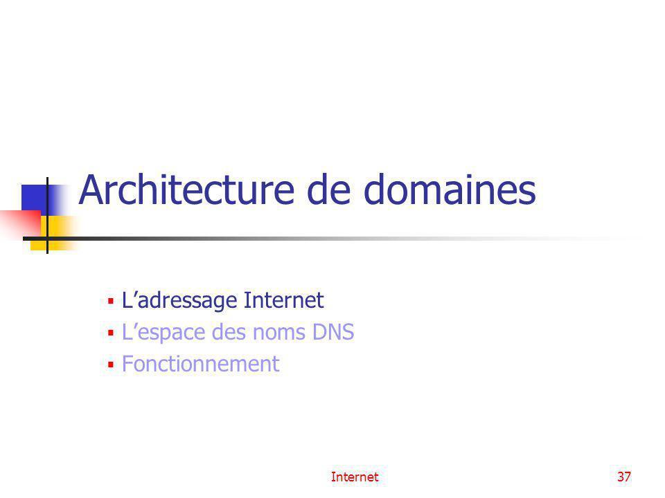 Internet37 Architecture de domaines Ladressage Internet Lespace des noms DNS Fonctionnement