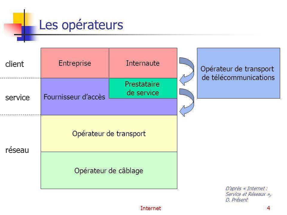 Internet4 Les opérateurs Daprès « Internet : Service et Réseaux », D. Présent EntrepriseInternaute Fournisseur daccès Prestataire de service Opérateur