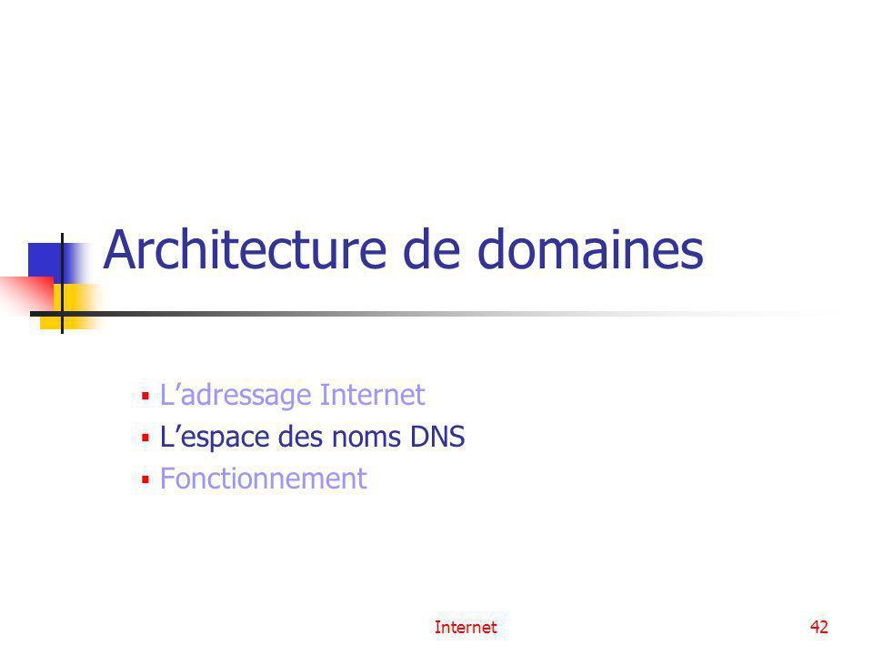Internet42 Architecture de domaines Ladressage Internet Lespace des noms DNS Fonctionnement