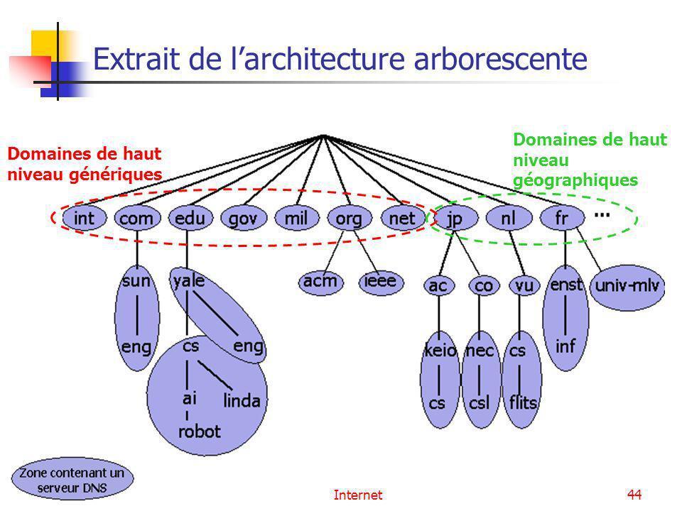Internet44 Extrait de larchitecture arborescente Domaines de haut niveau génériques Domaines de haut niveau géographiques