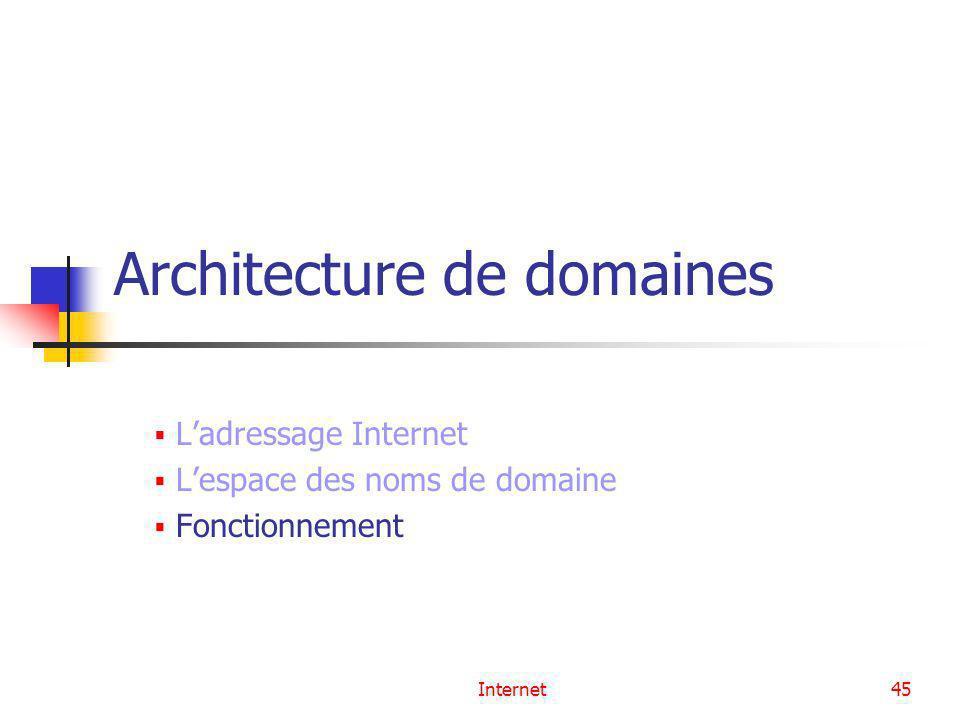 Internet45 Architecture de domaines Ladressage Internet Lespace des noms de domaine Fonctionnement