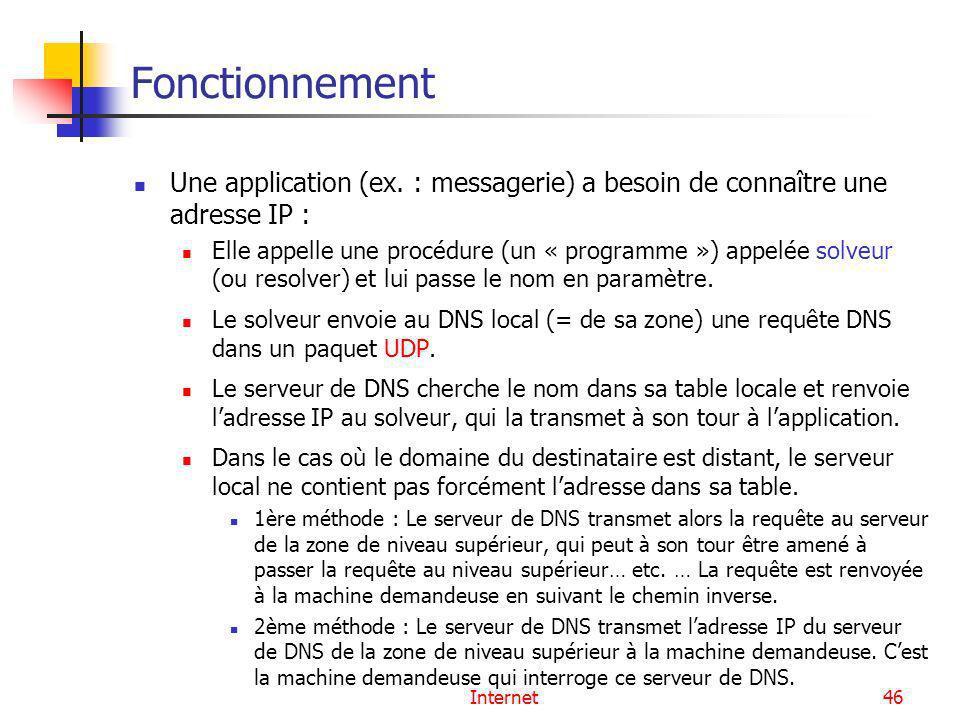 Internet46 Fonctionnement Une application (ex. : messagerie) a besoin de connaître une adresse IP : Elle appelle une procédure (un « programme ») appe