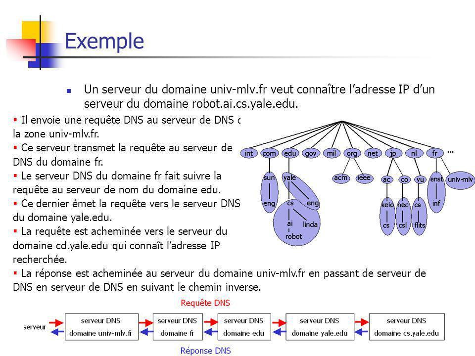 Internet47 Exemple Un serveur du domaine univ-mlv.fr veut connaître ladresse IP dun serveur du domaine robot.ai.cs.yale.edu. Il envoie une requête DNS