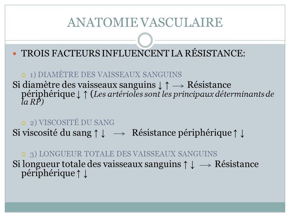 ANATOMIE VASCULAIRE TROIS FACTEURS INFLUENCENT LA RÉSISTANCE: 1) DIAMÈTRE DES VAISSEAUX SANGUINS Si diamètre des vaisseaux sanguins Résistance périphérique ( Les artérioles sont les principaux déterminants de la RP) 2) VISCOSITÉ DU SANG Si viscosité du sang Résistance périphérique 3) LONGUEUR TOTALE DES VAISSEAUX SANGUINS Si longueur totale des vaisseaux sanguins Résistance périphérique