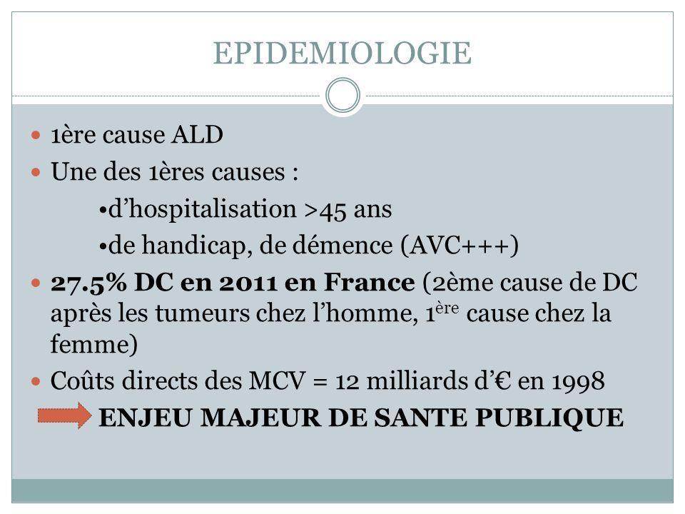 EPIDEMIOLOGIE 1ère cause ALD Une des 1ères causes : dhospitalisation >45 ans de handicap, de démence (AVC+++) 27.5% DC en 2011 en France (2ème cause de DC après les tumeurs chez lhomme, 1 ère cause chez la femme) Coûts directs des MCV = 12 milliards d en 1998 ENJEU MAJEUR DE SANTE PUBLIQUE