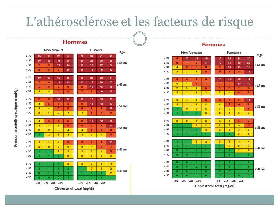 Lathérosclérose et les facteurs de risque