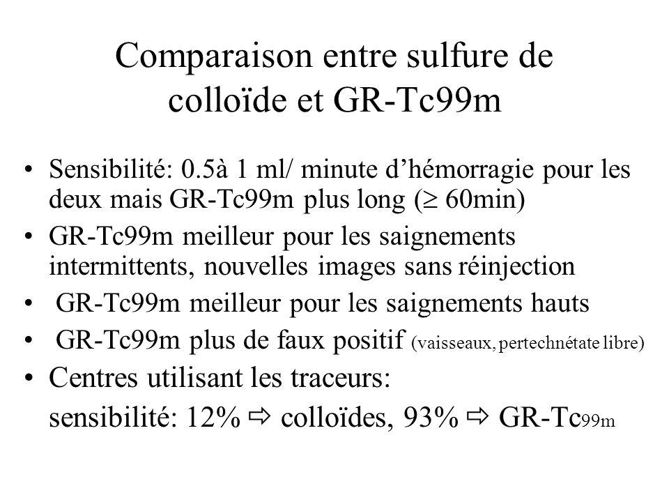 Comparaison entre sulfure de colloïde et GR-Tc99m Sensibilité: 0.5à 1 ml/ minute dhémorragie pour les deux mais GR-Tc99m plus long ( 60min) GR-Tc99m meilleur pour les saignements intermittents, nouvelles images sans réinjection GR-Tc99m meilleur pour les saignements hauts GR-Tc99m plus de faux positif (vaisseaux, pertechnétate libre) Centres utilisant les traceurs: sensibilité: 12% colloïdes, 93% GR-Tc 99m