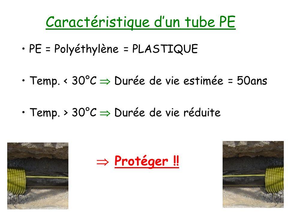 Protéger !! Caractéristique dun tube PE PE = Polyéthylène = PLASTIQUE Temp. < 30°C Durée de vie estimée = 50ans Temp. > 30°C Durée de vie réduite