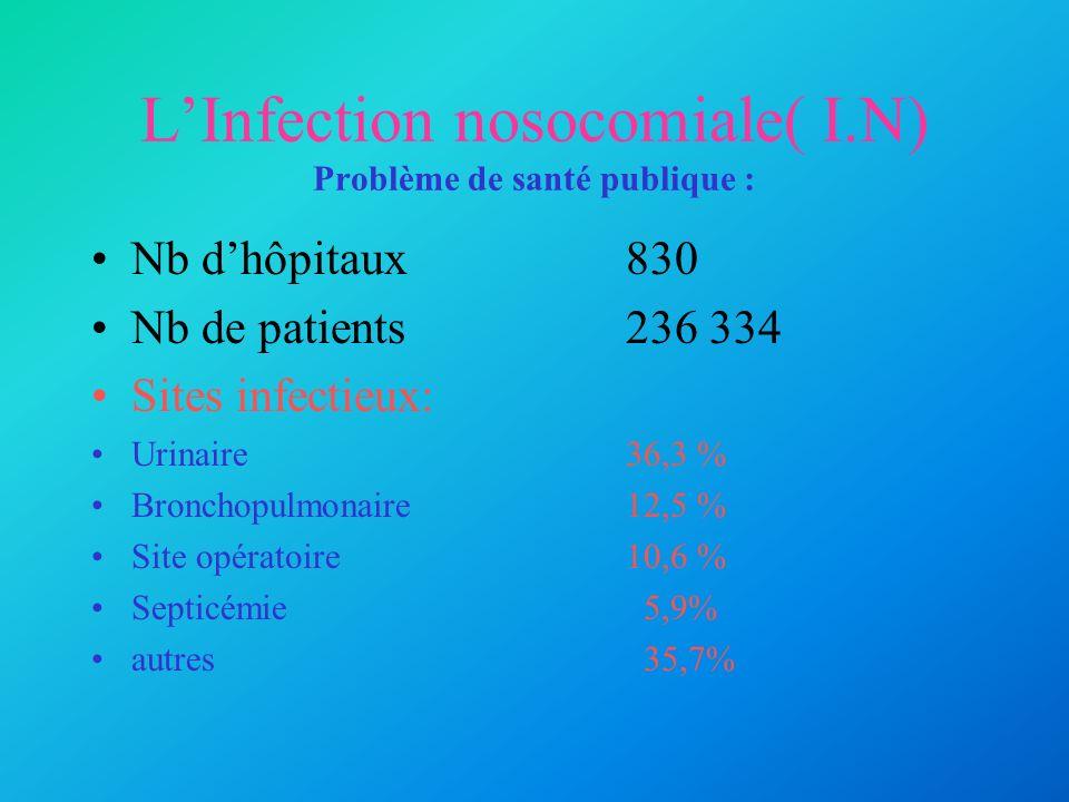 LInfection nosocomiale( I.N) Problème de santé publique : Nb dhôpitaux830 Nb de patients236 334 Sites infectieux: Urinaire36,3 % Bronchopulmonaire12,5