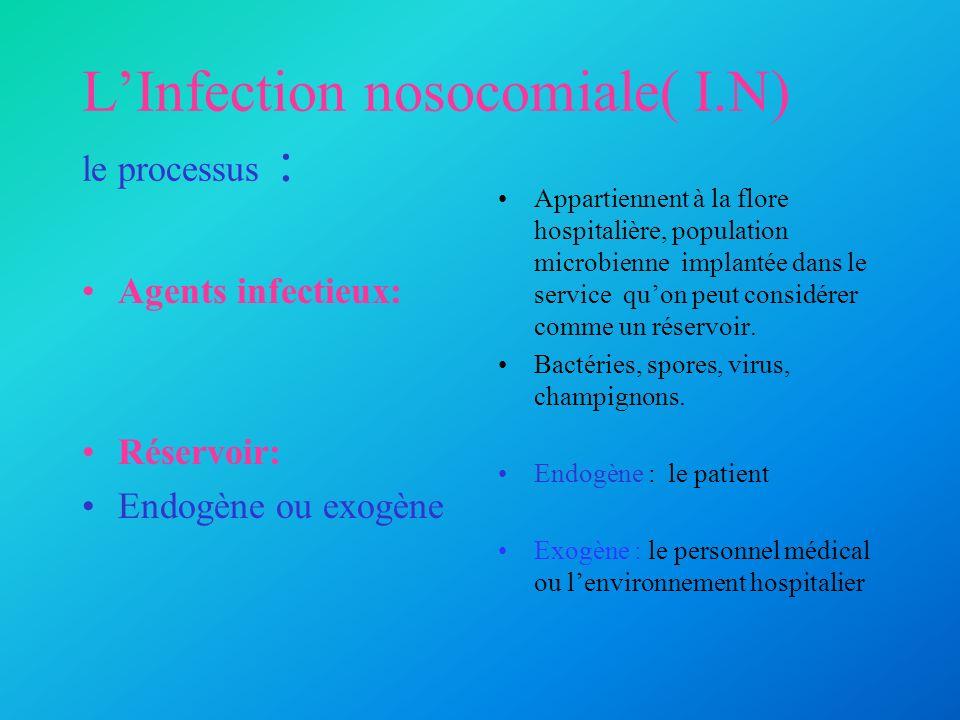 LInfection nosocomiale( I.N) le processus : Agents infectieux: Réservoir: Endogène ou exogène Appartiennent à la flore hospitalière, population microb