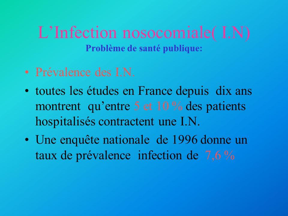 LInfection nosocomiale( I.N) Problème de santé publique: Prévalence des I.N. toutes les études en France depuis dix ans montrent quentre 5 et 10 % des