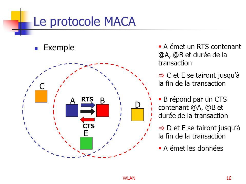 WLAN10 Le protocole MACA Exemple AB C D E A émet un RTS contenant @A, @B et durée de la transaction C et E se tairont jusquà la fin de la transaction
