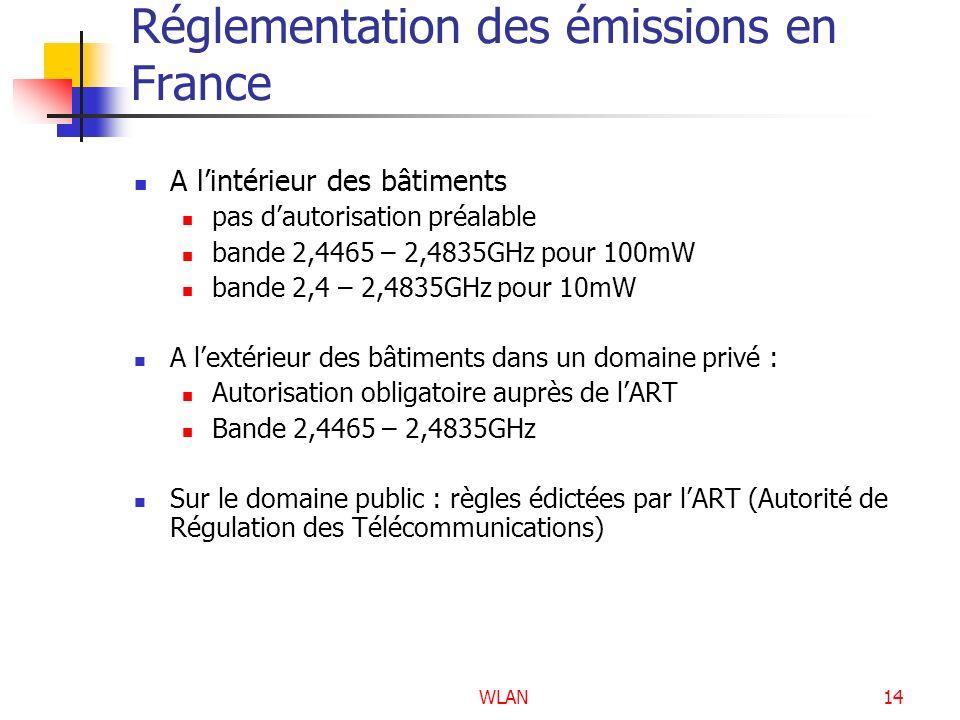 WLAN14 Réglementation des émissions en France A lintérieur des bâtiments pas dautorisation préalable bande 2,4465 – 2,4835GHz pour 100mW bande 2,4 – 2